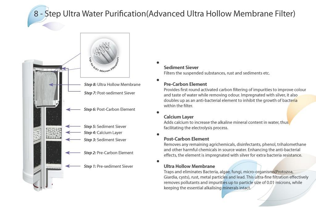 filtru-UF-ionizator-apa